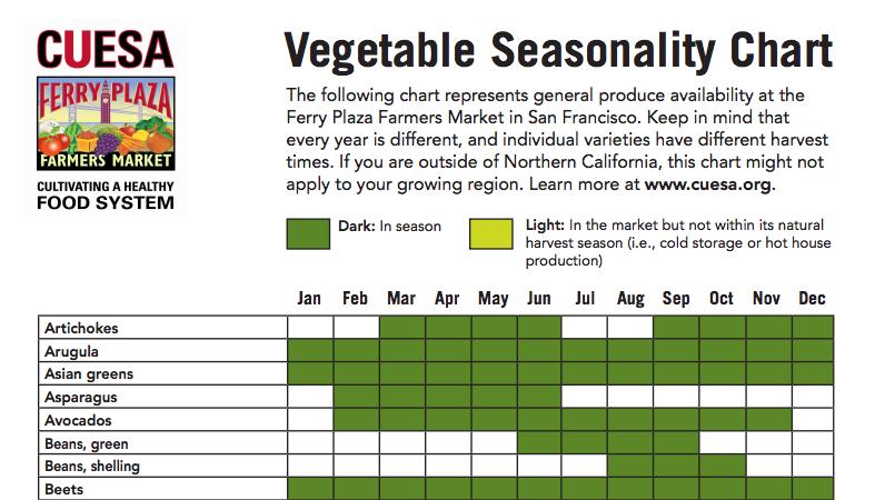 Vegetable Seasonality Chart
